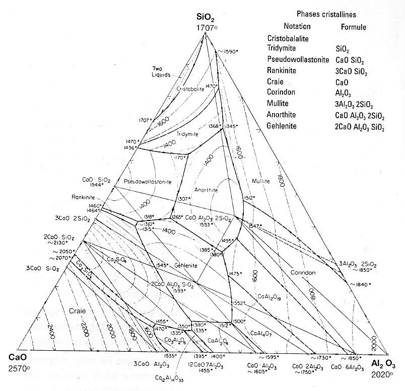 Cao Sio2 Al2o3 Ternary Phase Diagram 28 Images Cao Sio2 Al2o3